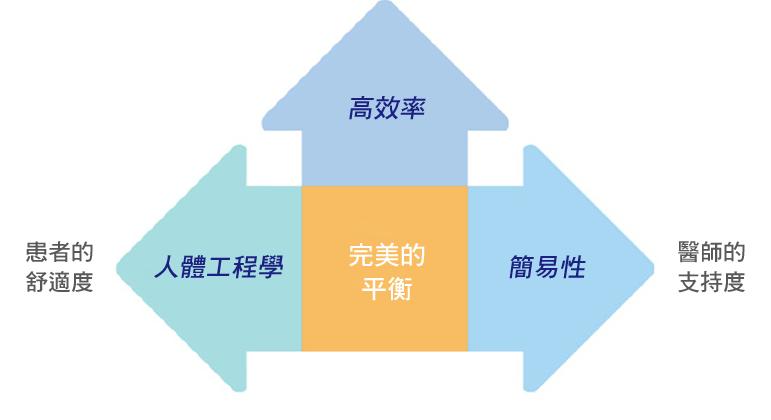 eⅢ符合人體工程學、簡易性及高效率